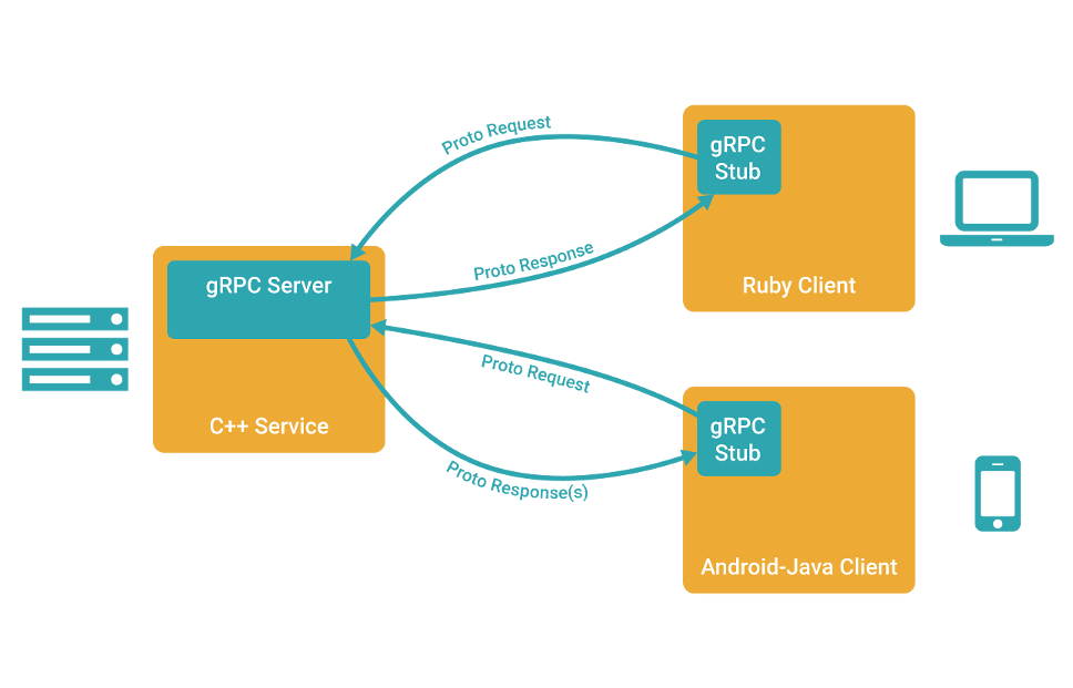 gRPC concept diagram, from grpc.io